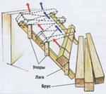 Как поднять и установить брёвна и брусья?